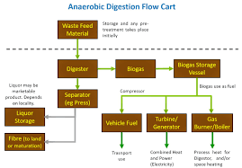 Anaerobic Digester Design Example Anaerobic Digestion Organic Waste Sswm Find Tools For