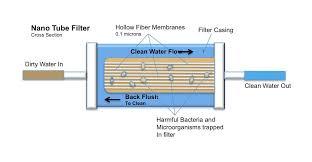 Water filter diagram for kids Classroom Sponsor Bucket Filter Systems National Science Teachers Association Clean Water Waterislife