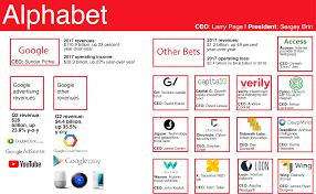 Alphabet Value Chart Google Alphabet Restructuring Reaches Third Anniversary