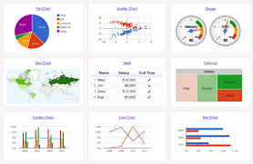 Google Chart Api Freebie Better Looking Google Chart Styles Weekdone