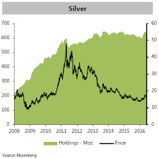 Gold Etf Silver Prices Hit 4 Week High As Investment
