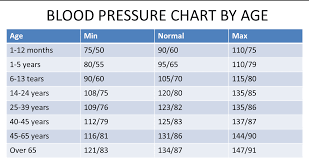 Blood Pressure Chart Blood Pressure Chart For Pharmacists And Pharmacy Students