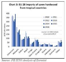 Hardwood Lumber Prices Chart Europe Timber Market Europe Timber Wood Products Prices