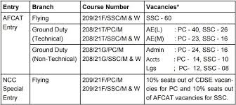Indian Air Force Salary Chart Afcat Recruitment For 242 Afcat 01 2020 Entry Ncc