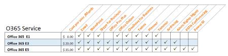 Office 365 Enterprise Plans Comparison Chart Microsoft Office 365 Enterprise Plan Comparison E1 Vs E3