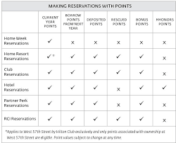 Change To Saved Hgvc Points Club Rules Timeshare Users
