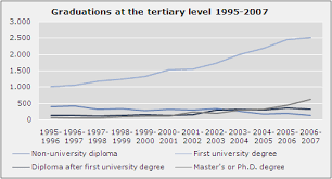 Graduates At The Upper Secondary And Tertiary Levels In 2006