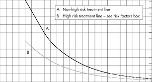 Prescott Nomogram For Treatment Of Paracetamol Poisoning