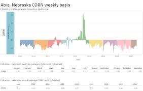 Corn Chart Tracking Grain Price Basis To Identify Trends Cropwatch