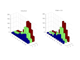 3d Bar Chart Matlab 3d Stacked Bars In Matlab Stack Overflow