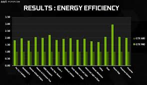 Nvidia Graphics Cards Chart Nvidia Geforce Gtx 980 And Gtx 970 Press Slides Pictures
