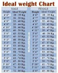 Ideal Body Weight Chart Filipino 67 Best Health Images In 2019 Health Fermentation Recipes