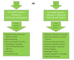 faqs pre health science pathway to advanced diplomas degrees i think i have applied to the wrong pre health sciences pathway program what should i do