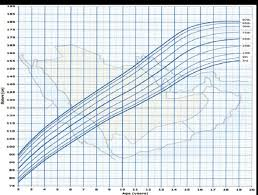 Who Growth Chart Boy 2 19 Stature For Age Percentiles Boys 2 To 19 Years Download