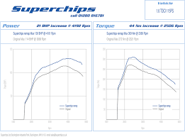 ford superchips uk newsblog page 3 16tdci 115 spp