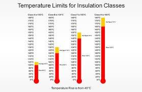 Understanding Insulation Class Temperature