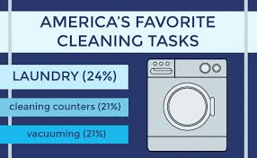 Loads Of Fun Survey Finds Laundry Tops List Of Americas
