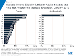Nj Family Care Income Chart 2017 Where Are States Today Medicaid And Chip Eligibility Levels