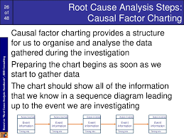 Events And Causal Factors Chart Example Casual Factor Charting