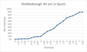 The Subtleties Of Asian Handicap Betting Goal Projection