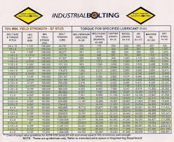 Torque Wrench Conversion Chart Pdf Torque Charts Industrial Bolting And Torque Tools