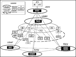 fm 100 12 appendix c theater missile defense communications jp 1-02 at Theater Air Control System Diagram