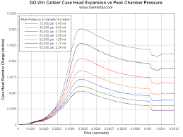 Chamber Pressure Chart 19 Unmistakable 22 250 Drop Chart