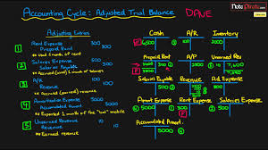 Accounting T Chart Practice Preparing An Adjusted Trial Balance Financial Accounting