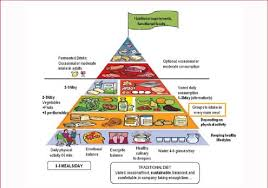 food pyramid 2015 in spanish.  2015 Healthy Eating Pyramid Designed By The Spanish Society Of Community  Nutrition SENC 2015 Throughout Food 2015 In H