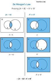 A Ub Venn Diagram Venn Diagram A Union B Math Diagrams For Union And Intersection