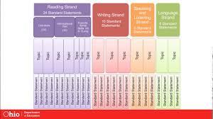 Ohios Learning Standards For English Language Arts Ohio