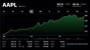 Apple announces 4-1 stock split as ...