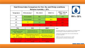 Wbgt Chart Sensitivity Analysis Of Heat Stress Indicies To Input