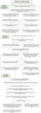 Flow Chart Basics Pdf Flow Chart Of The Sanctions Process African Development