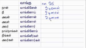 Kannada Tense Chart List Of Synonyms And Antonyms Of