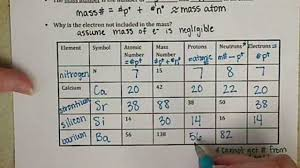Element Chart With Atomic Number And Mass Chem121 Atomic Number And Mass Number 3 4