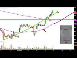 Sibanye Gold Limited Sbgl Stock Chart Technical Analysis
