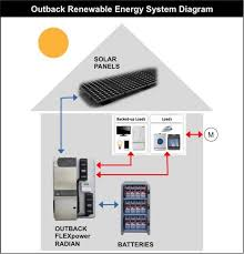 19 2kwh on grid off grid solar battery outback flexpower radian Outback Radian Wiring Diagram Outback Radian Wiring Diagram #15 Chevrolet Wiring Diagram