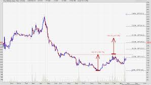 Chart Pattern Saham Viva Investing Com