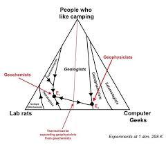 Ternary Chart Of Geoscientists Geology