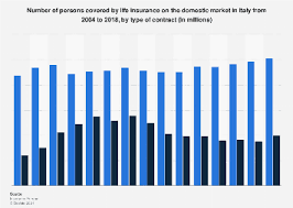 They can be any combination of numbers and digits, with some letters thrown in as well. Italy Life Insurance Coverage By Contract Type Statista