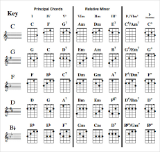 Sample Ukulele Chord Chart 6 Documents In Pdf