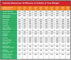 Pp Rope Weight Chart Calorie Burn Chart Misc Stuff Burn Calories Calories