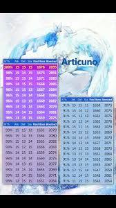 Stardust Chart