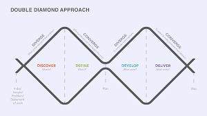 Design Thinking Language Why Designers Should Find The Balance Between Systems