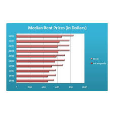 What Is Difference Between Chart And Graph The Difference Between Bar Charts And Column Charts In