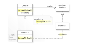 Factory Pattern Java Delectable Factory Method Pattern Wikipedia