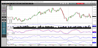 Is Oil Going To Plunge Under 50 Etf Daily News