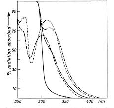 Action Spectrum Figure 3 From The Action Spectrum Of Xanthotoxin And