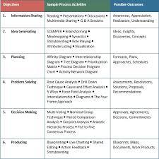 Corentus Meeting Mastery 4 Making Meetings Less Painful